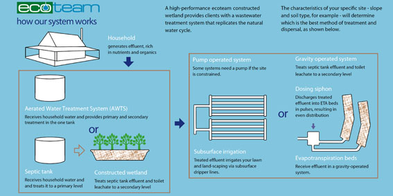 How our system works on-site sewage