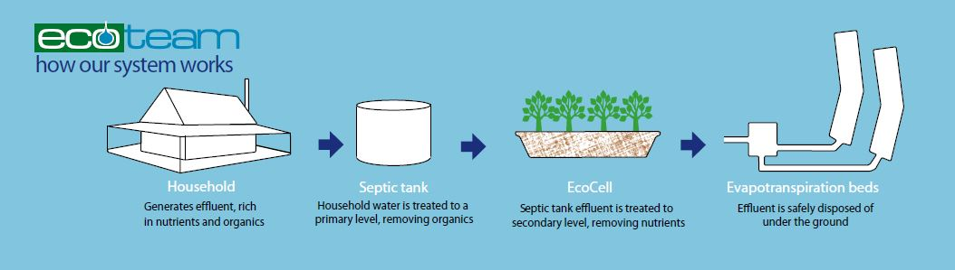 how-it-works-ecocell